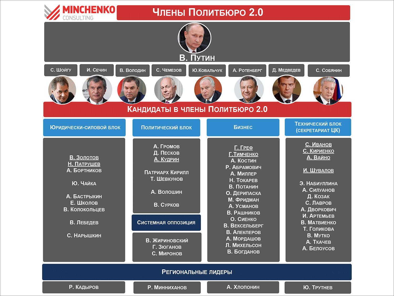 https://ob-zor.ru/sites/default/files/pubs/politika/20161110-v-blizhayshem-okruzhenii-vladimira-putina-nachalis-sereznye-izmeneniya/pb2-4.png