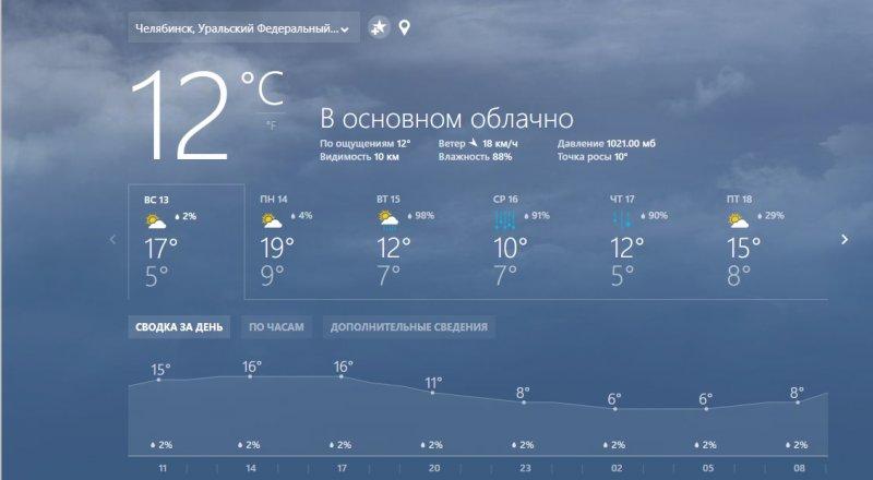 В Челябинске испортится погода